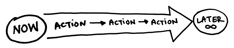 Now -> Action -> Action -> Action -> Later (infinity)