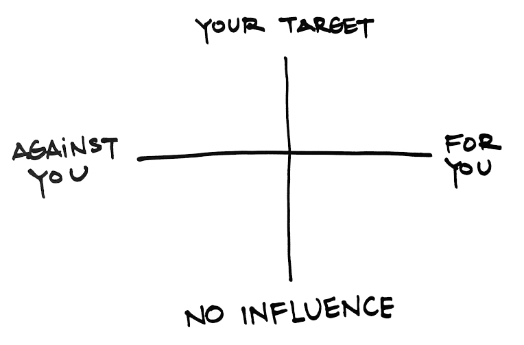 Your Target on the top. No influence on the bottom. Against you on the left; for you on the right.