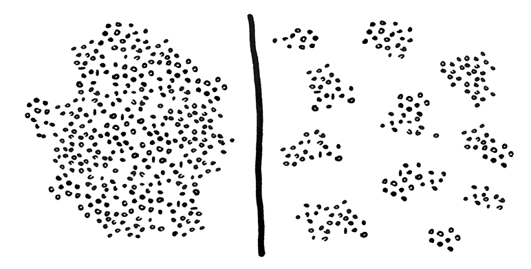 Lots of dots spread everywhere on the left side. Bunches of dots on the right side.